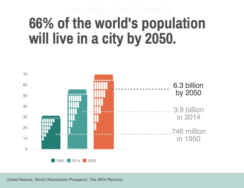 Global Cities Fig 3