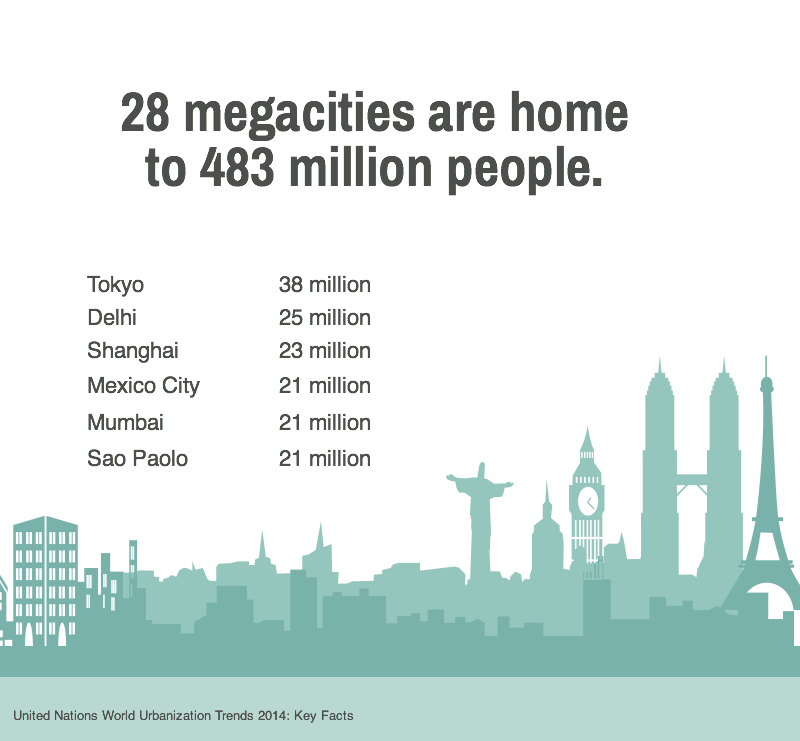 Global Cities Fig 4