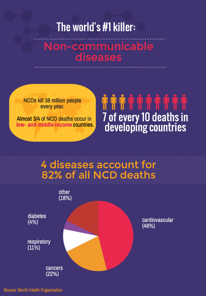 non communicable disease ncd list Noncommunicable diseases, or ncds, are by far the leading cause of death in  the world, representing 63% of all annual deaths noncommunicable diseases.